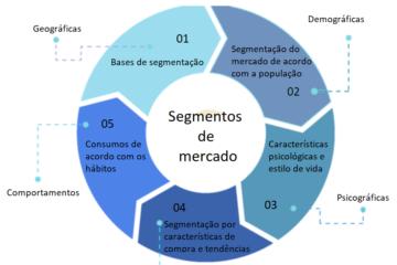 A segmentação dos mercados